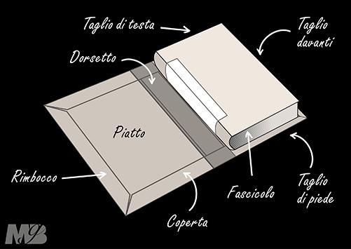 L'interno della copertina di un libro